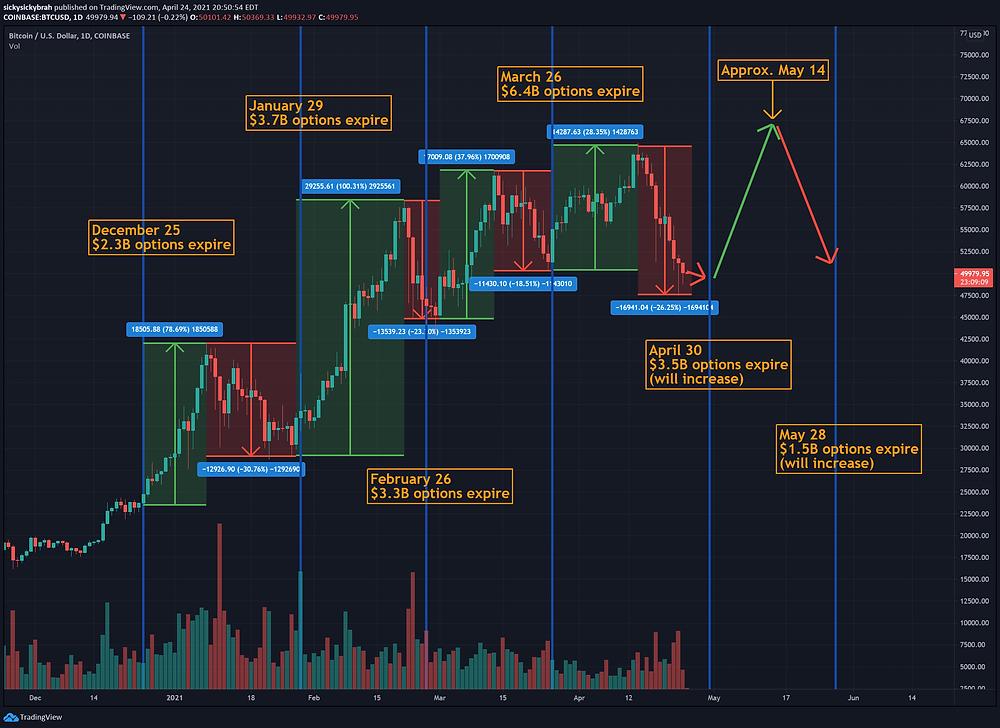 bitcoin trend 2021
