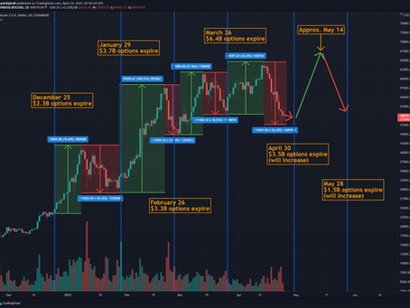 Effects of Options on Bitcoin Prices and May 2021 Price Prediction