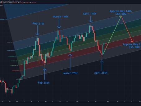 2021 Fibonacci Channel + May Predictions
