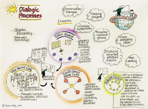 DialogicProcesses.jpg