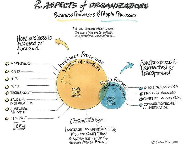 2TwoAspectsof Organizations.jpg