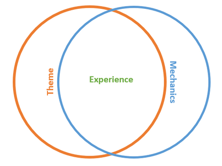 Experience: the Heart of Game Design