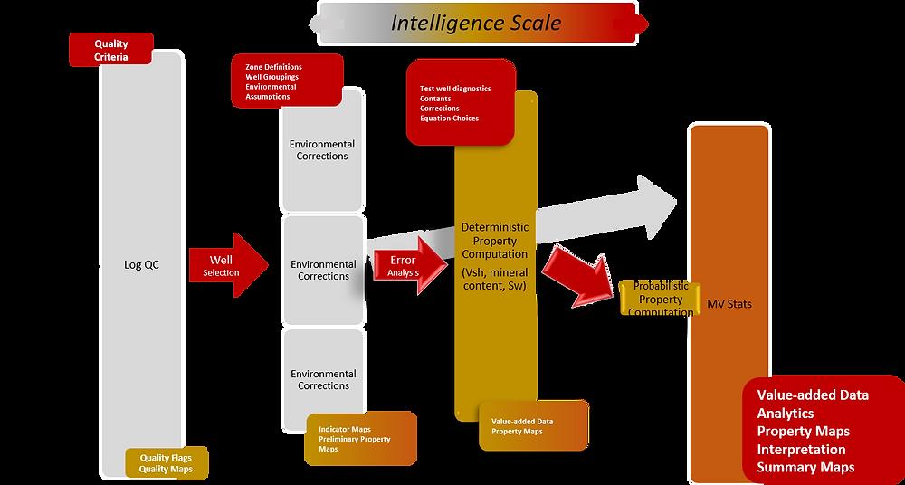 Intelligence Scale - Machine and Human