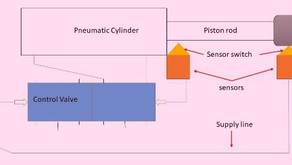 Methods used to automate Systems based on Pneumatic.