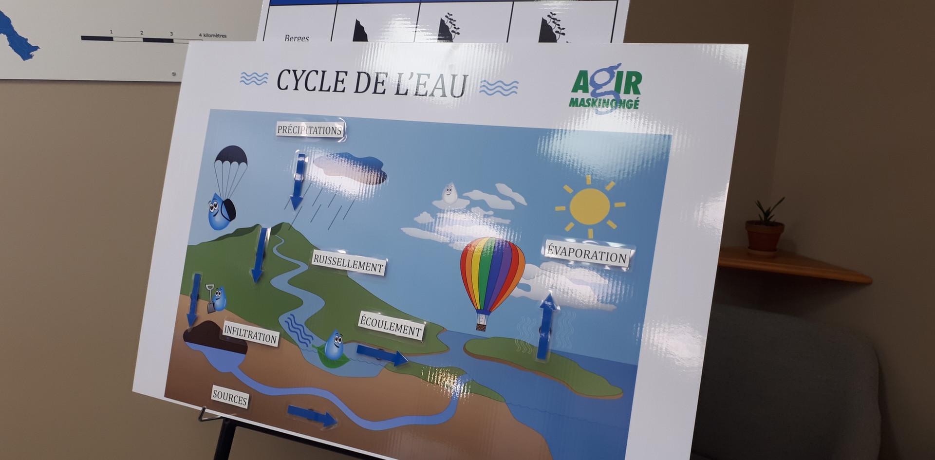 Le cycle de l'eau