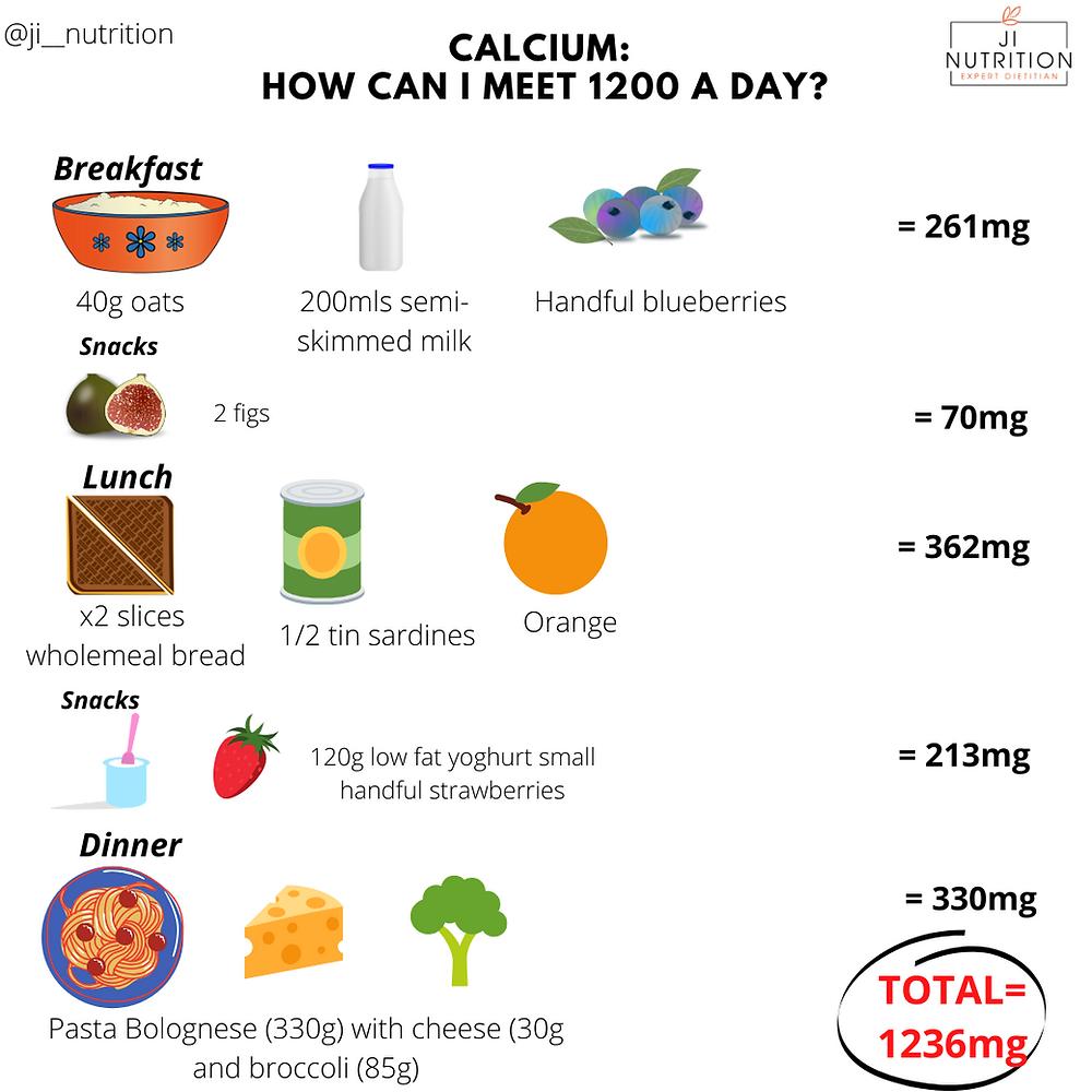 Post-menopause women daily calcium needs 1200mg