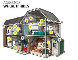 How To Dispose of Asbestos? A Guide for Householders