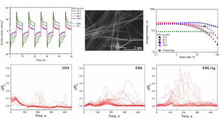 New paper on the analysis of poly(ε-decalactone)/silver nanowire composites as electrically conducti