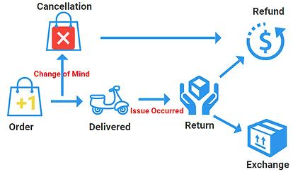Hejia Return, refund, Exchange & Cancellation