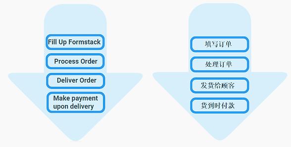 Hejia Cash On Delivery Order Flow