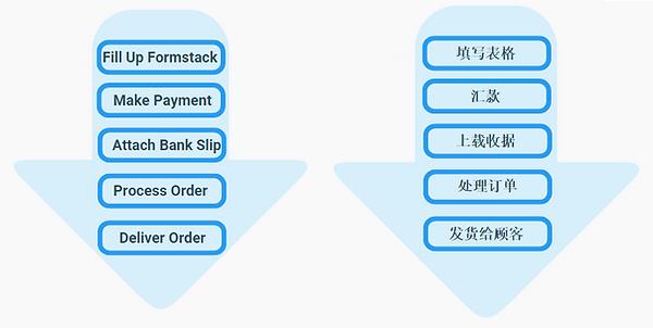 Hejia ATM/ Bank Transfer Process Flow