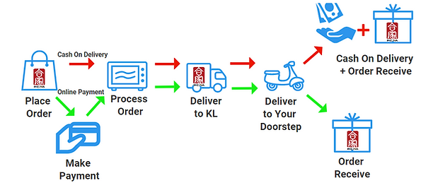 Order Processing flow