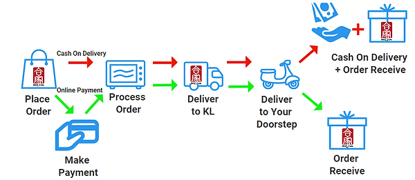 Order Processing flow