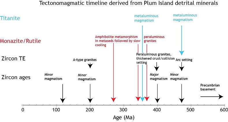 Figure 11 - Plum Island timeline.jpg