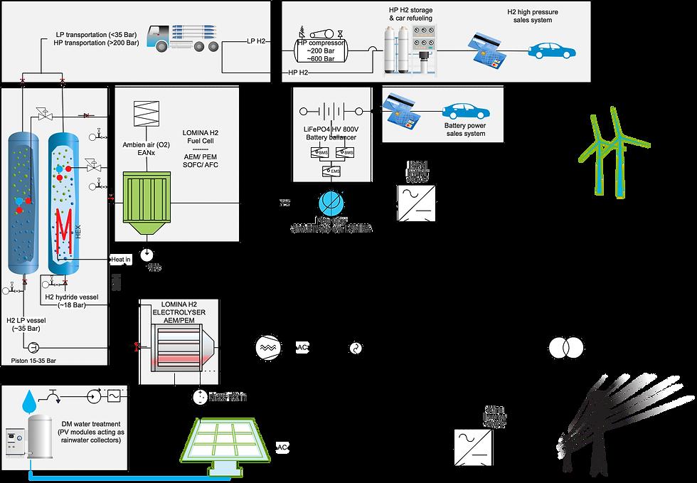 Hydroge system scheme