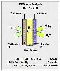 PEM Chemical functi.pngn