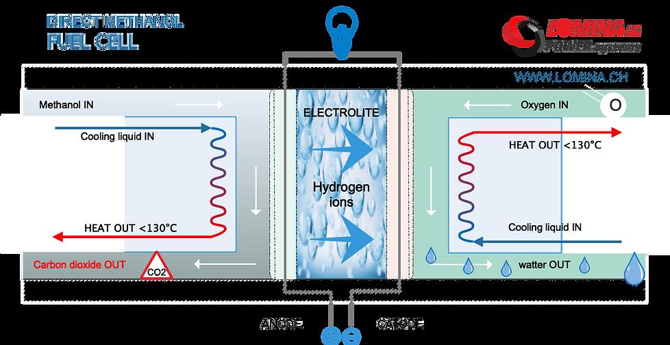Direct Methanol Fuel Cell scheme
