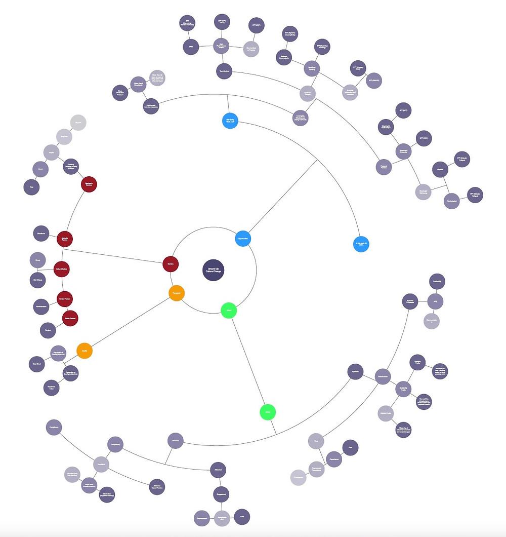 Fatigue Mind Map.jpg