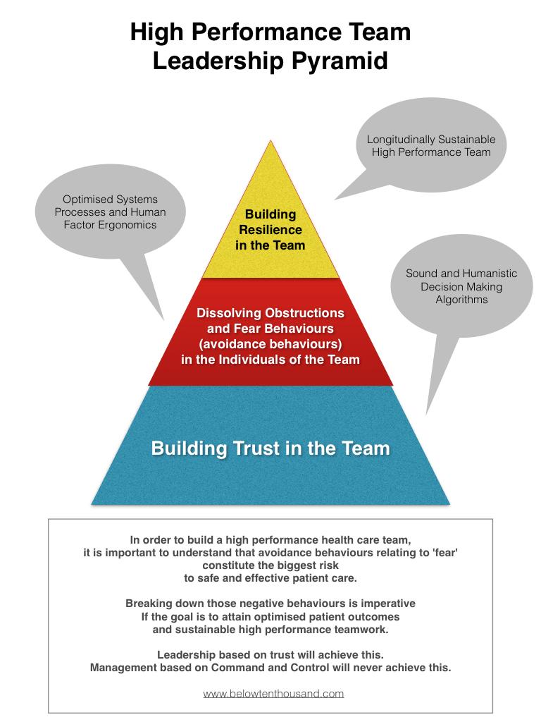 Leadership Trust Pyramid.PNG