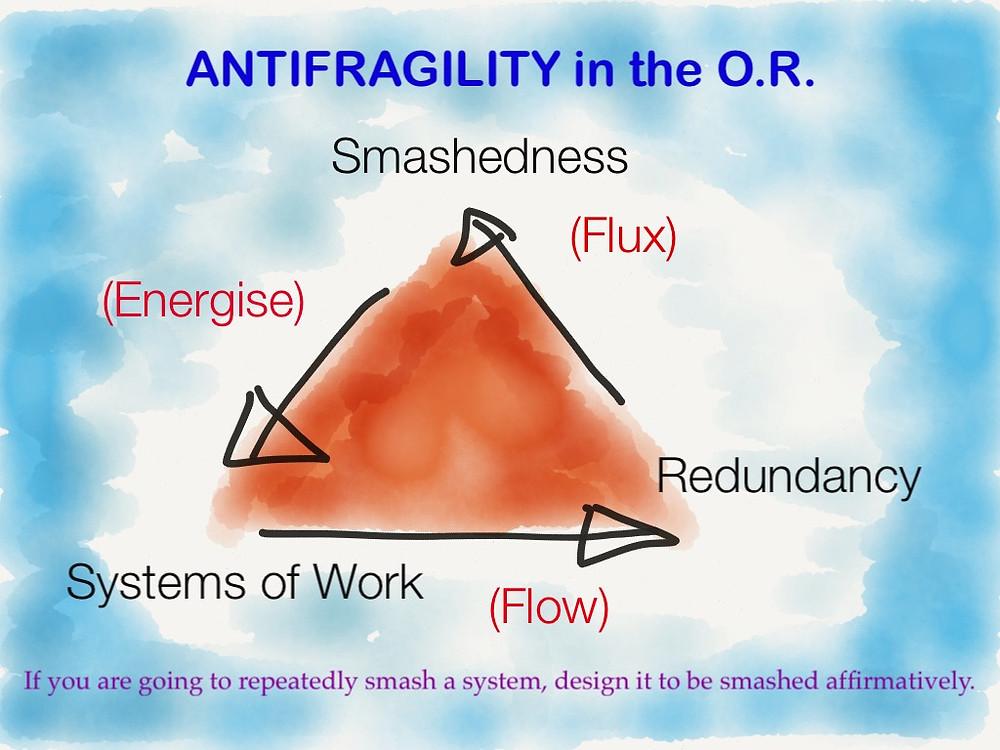 Antifragility.JPG