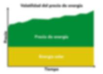 volatilidad del precio de energia