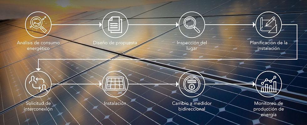 proceso de instalacion sistema fotovoltaico