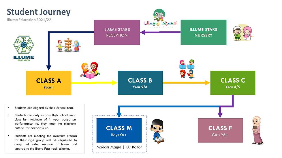 Illume Student Journey 2021.png