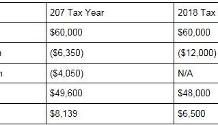 Curious about Your 2018 Taxes?