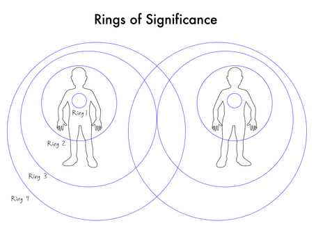 Rings of Significance