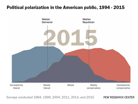 How Echo Chambers on Social Media Lead to Political Polarization