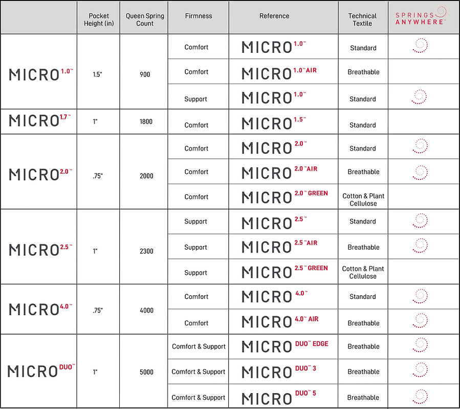 Micro Spec Sheet Data.jpg
