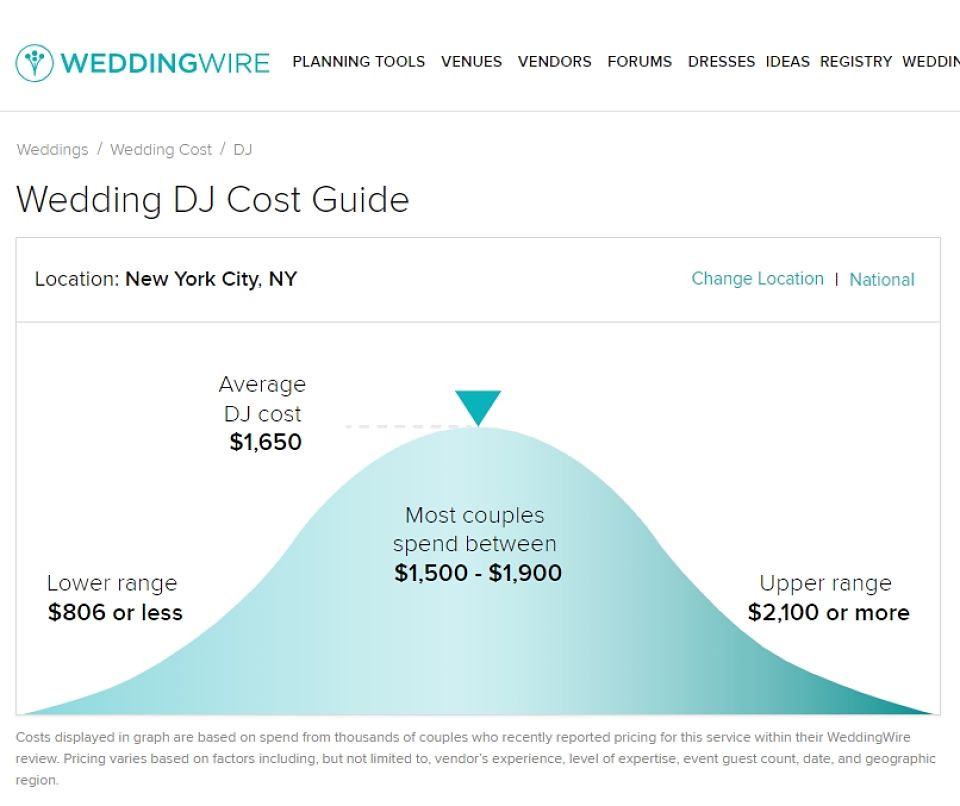 wedding-dj-cost-brooklyn