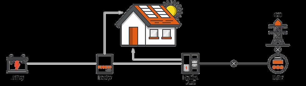Generac Home Energy Management