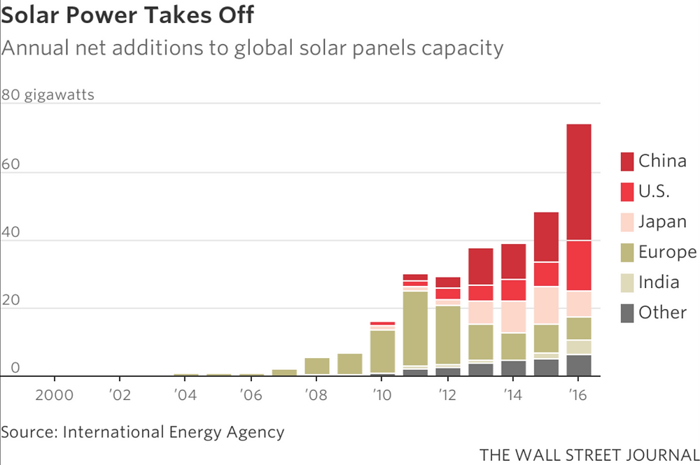 Solar Power Takes Off: Annual net additions to global solar panels capacity