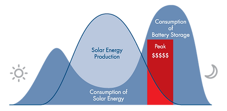 time-of-use-solar-power-battery-storage.