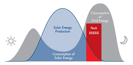 time-of-use-solar-power-only.png