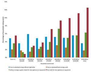 2015 Residential Energy Consumption Survey