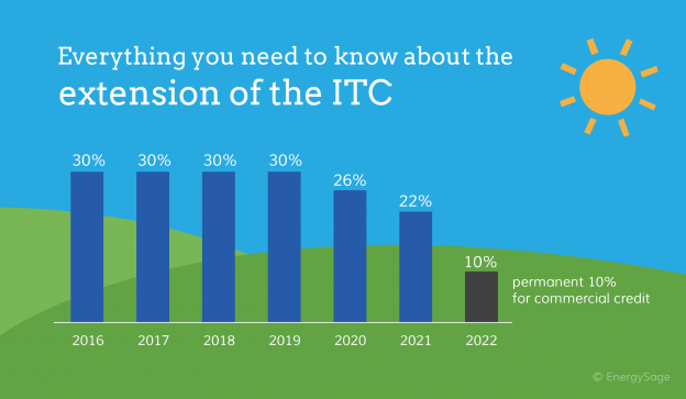 Everything you need to know about the extension of the ITC