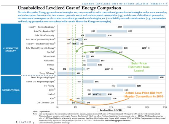 Unsubsidized Levelized Cost of Energy Comparison