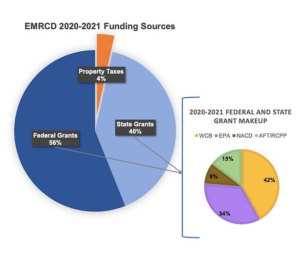 EMRCD Pie Chart Funding