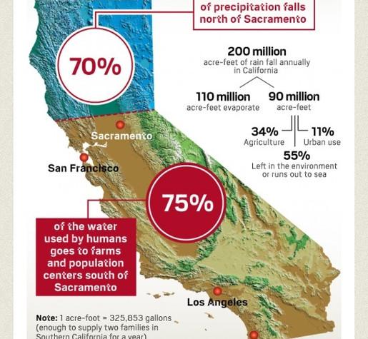 California Rainfall Measure
