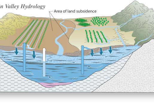 San Joaquin Valley Hydrology