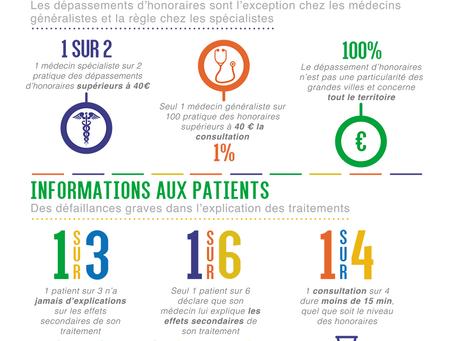 Etude Medicine4i - Harris Interactive 2019 sur les préoccupations santé des français