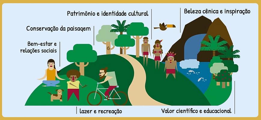 servicos ecossistemicos culturaispng