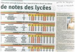 Notes des Lycées