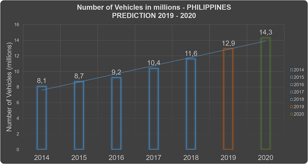 Number of car in Philippines prediction 2019 - 2020