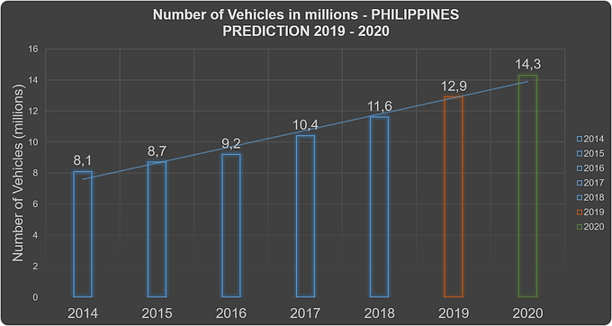 Prediction of registered car in Philippi