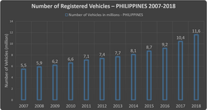 Number of registered vehicles and car in Philippines 2007 - 2018