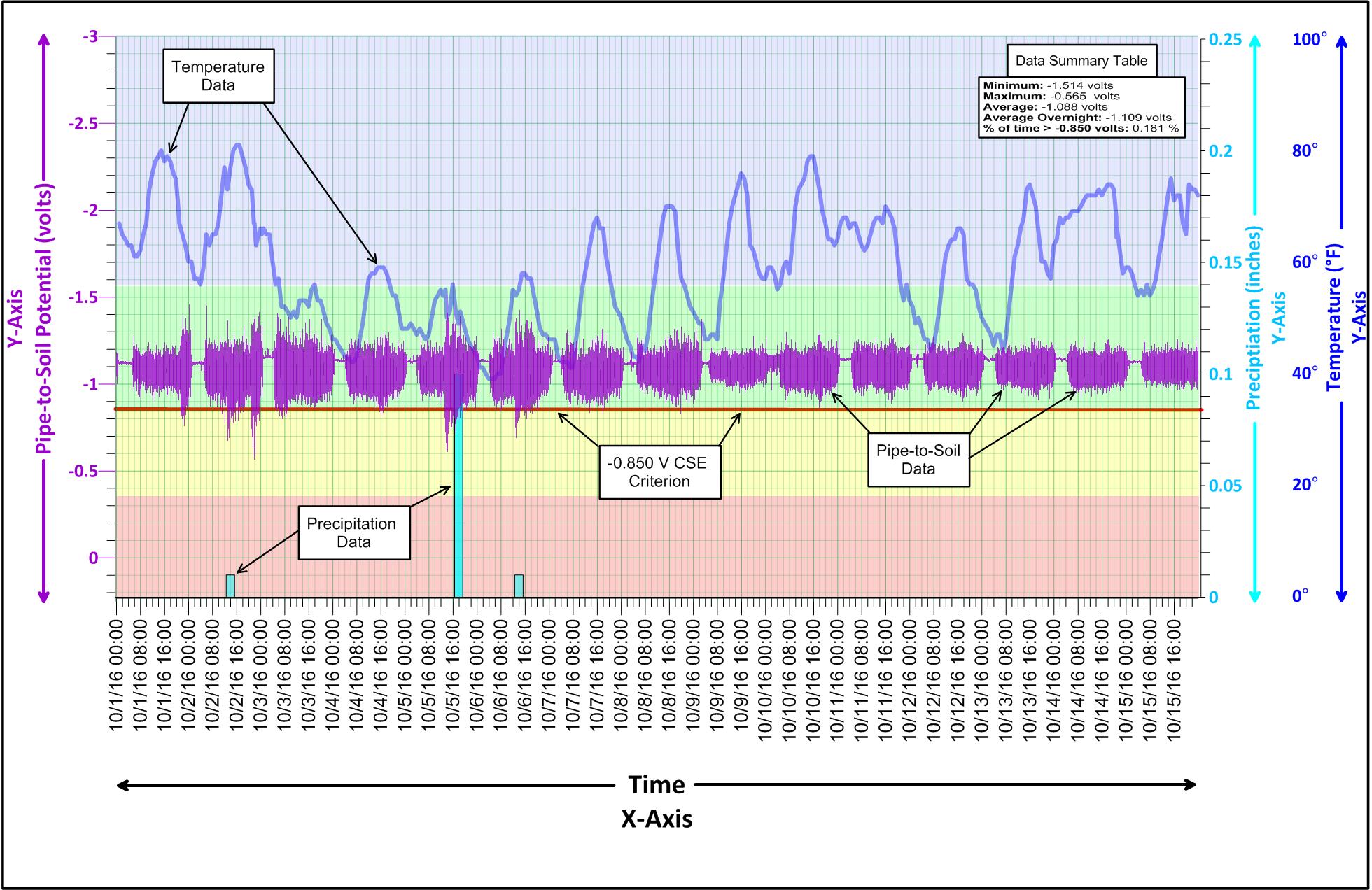 Data-Logging Plot
