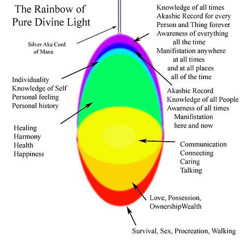 The Rainbow of Pure Divine Light.jpg